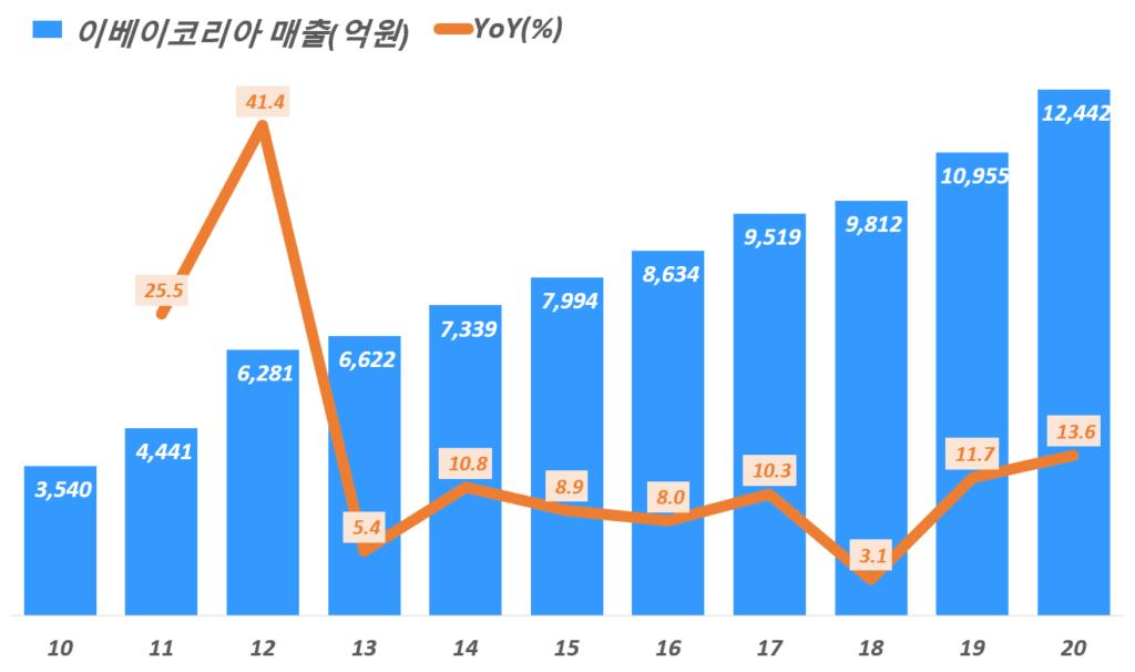 이베이코리아 실적, 연도별 이베이코리아 매출 추이( ~ 20년),  Graph by Happist