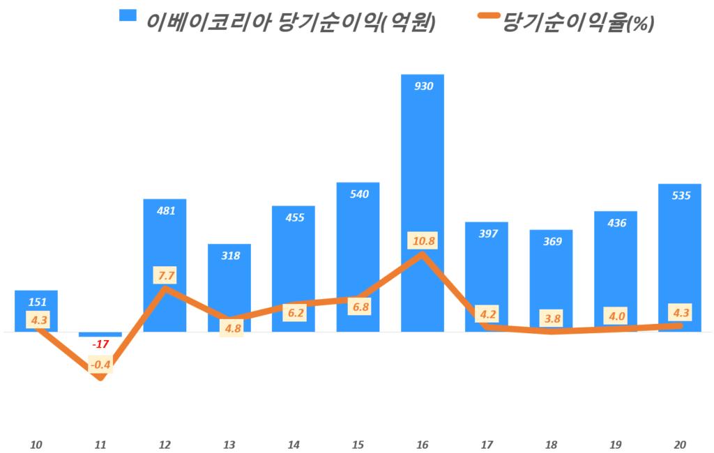 이베이코리아 실적, 연도별 이베이코리아 순이익 추이( ~ 20년),  Graph by Happist