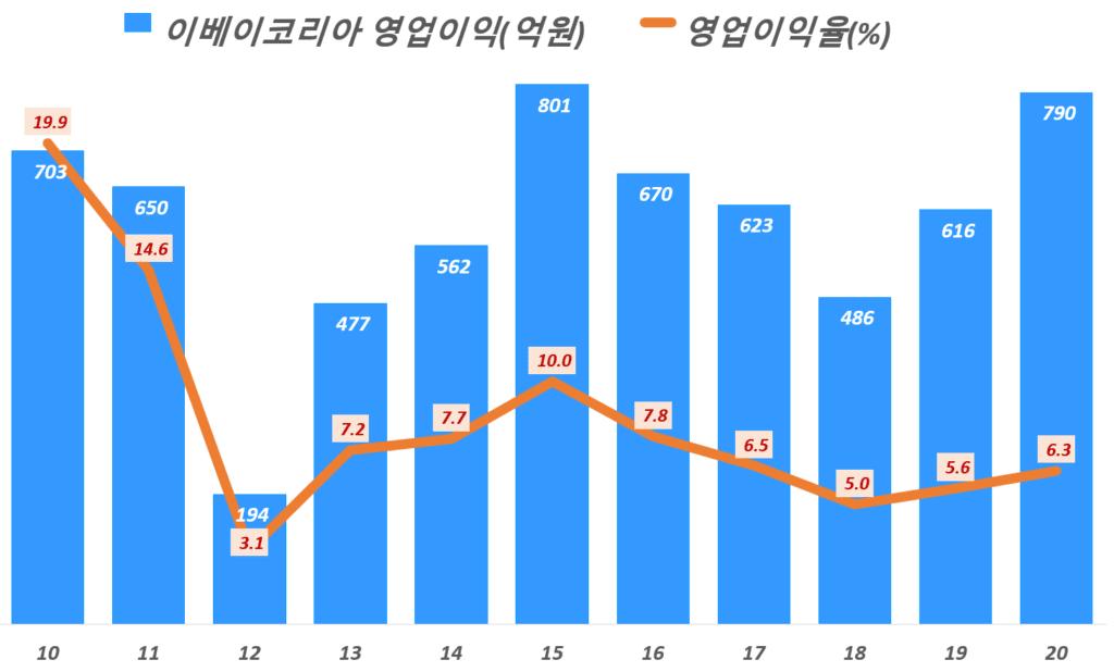 이베이코리아 실적, 연도별 이베이코리아 영업이익 추이( ~ 20년),  Graph by Happist