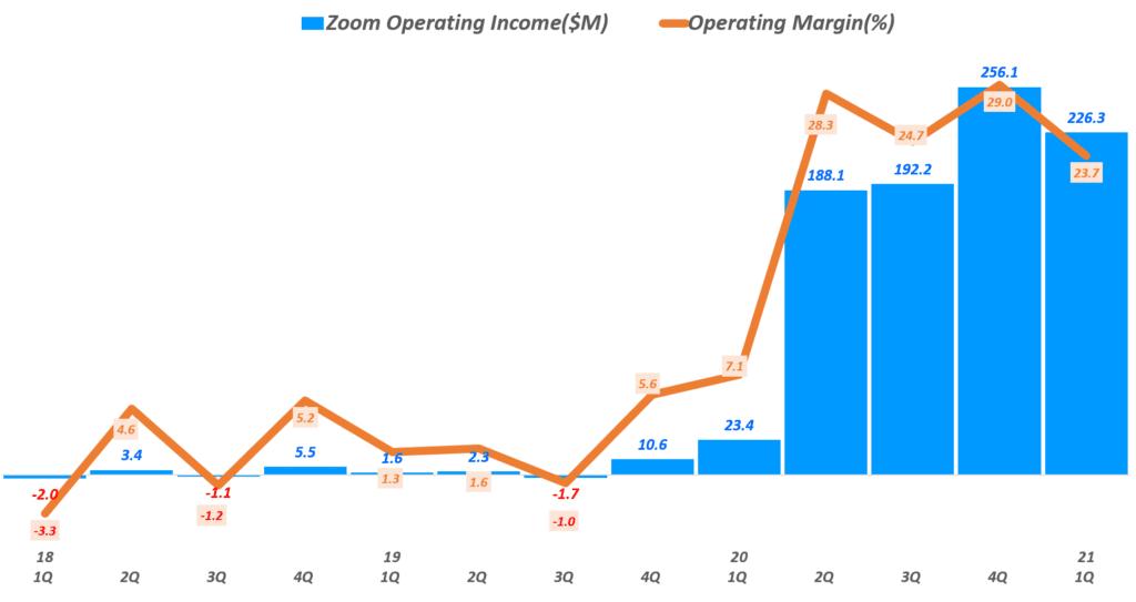 줌 실적, 분기별 줌 영업이익 및 영업이익율 추이(~2021년 1분기), Zoom quarterly Operating Income, Graph by Happist
