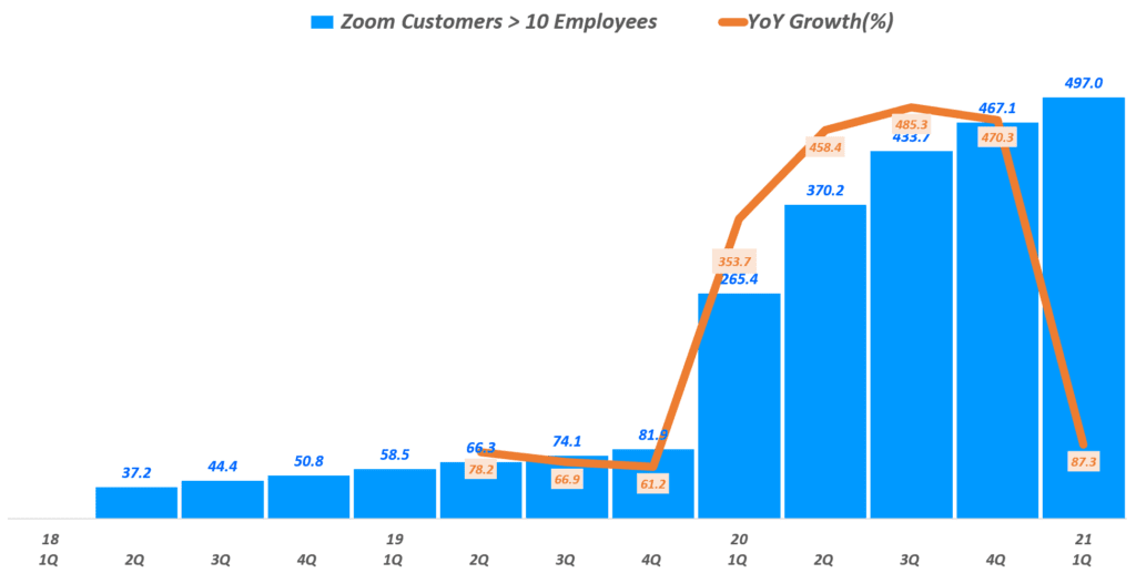 줌 실적,  분기별 줌 10인이상 기업 고객 수 및 전년 증가율(~2021년 1분기), Zoom Customers, Graph by Happist