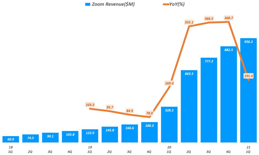 줌 실적, 분기별 줌(Zoom) 매출 추이(~2021년 1분기), Zoom Querterly Revenue & Grow rate(%), Graph by Happist