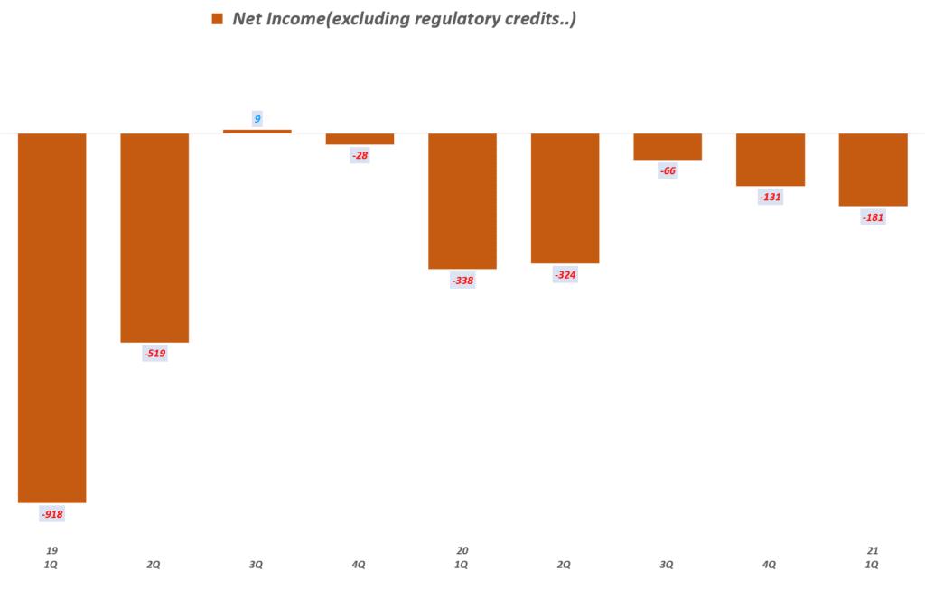 테슬라 실적, 분기별 테슬라 순이익(탄소배추권 등 제외) 추이( ~ 2020년 3분기), Tesla Quarterly Net Income(excluding ), Graph by Happist