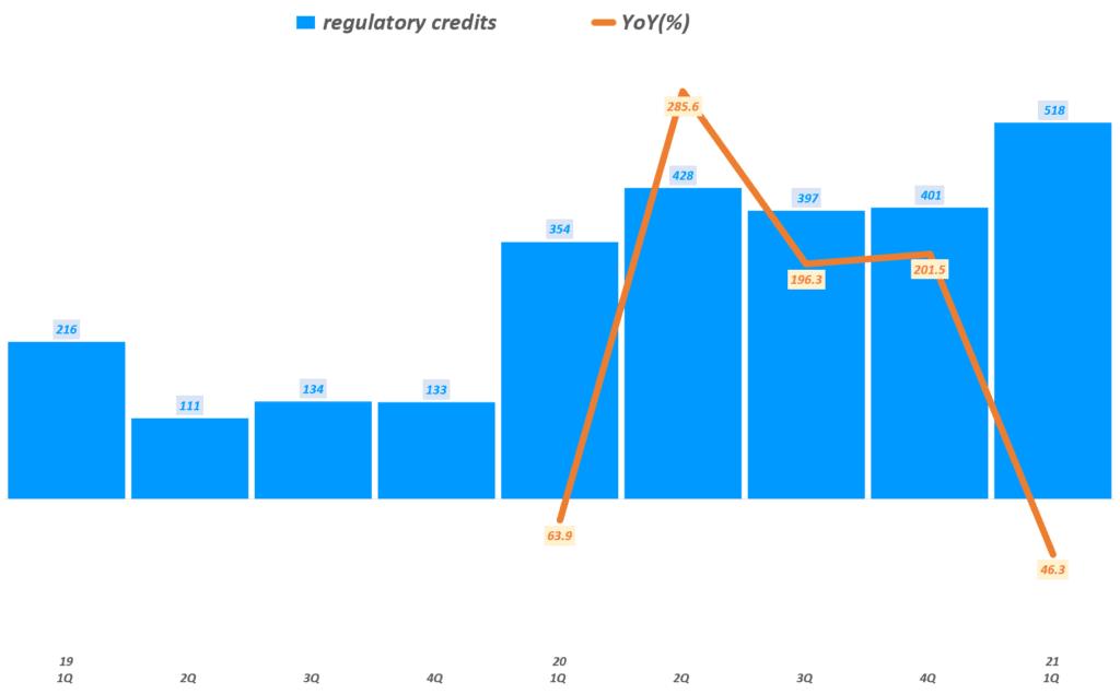 테슬라 실적, 분기별 테슬라 regulatory credits(탄소배출권) 이익 추이( ~ 2021년 1기), Tesla Querterly regulatory credits & YoY growth tate, Graph by Happist
