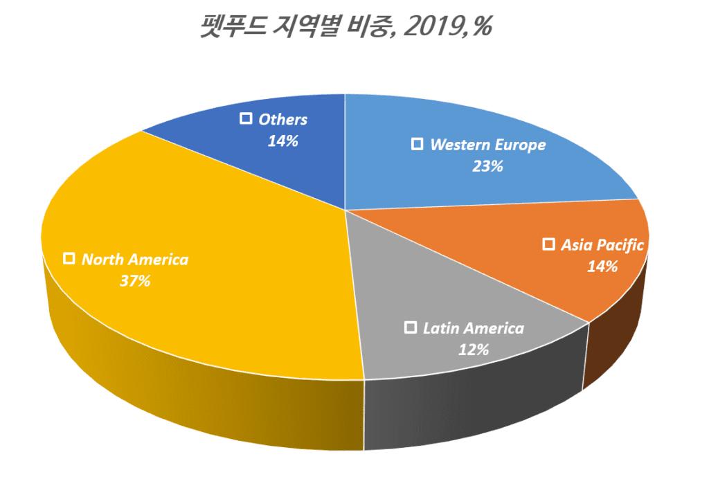 펫푸드 지역별 비중, 2019년 기준, Graph by Happist