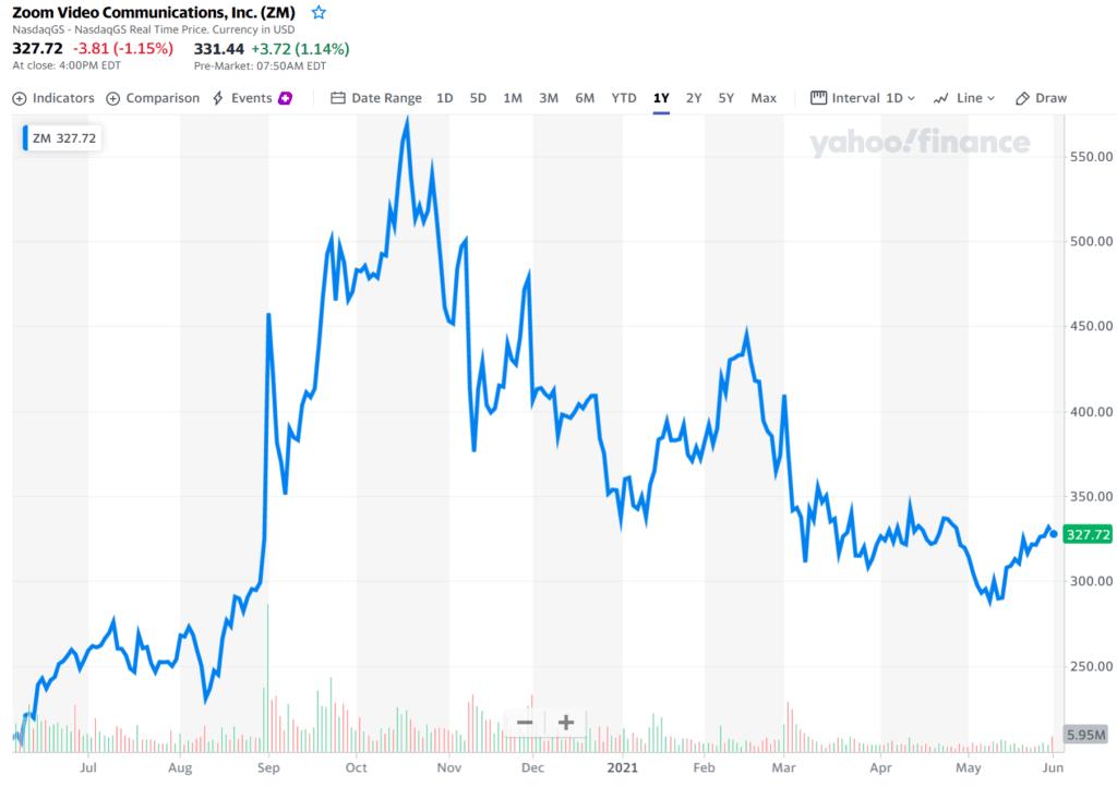 화상회의 플랫폼 줌, 지난 1년간 줌 주가 추이, Chart from Yaho Finance