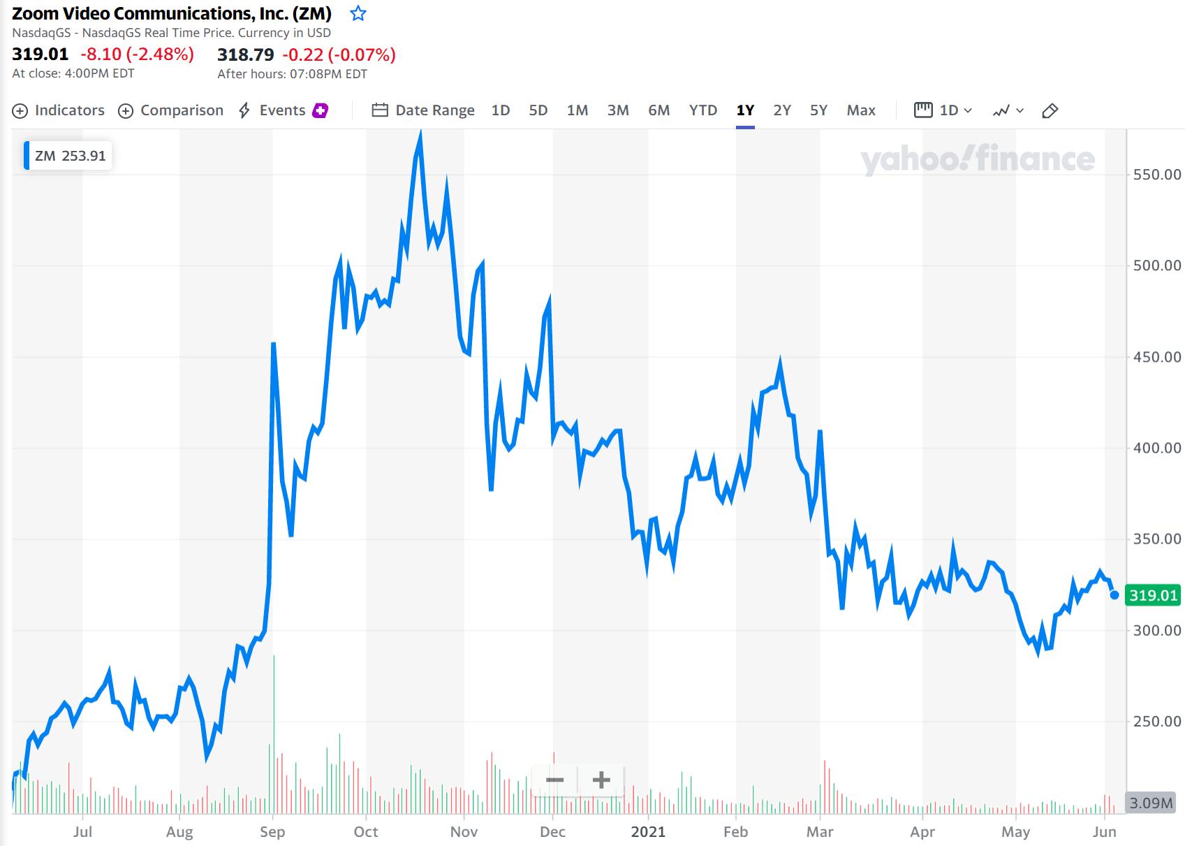 화상회의 플랫폼 줌, 지난 1년간 줌 주가 추이(2021년 6월 3일 기준) Chart from Yahoo Finance