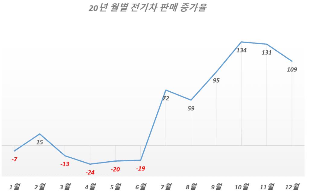 2020년 월별 전기차 판매 증가율 추이, Data from EV Volume, Graph by Happist