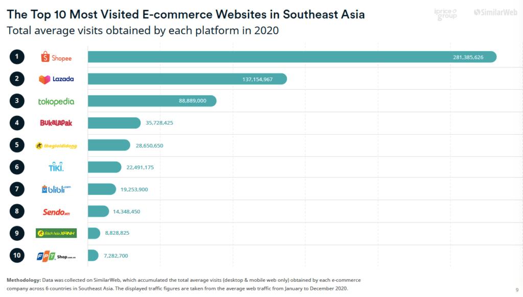 2020년 트래픽 기준 동남아 온라인쇼핑 업체 순위, The Top 10 Most Visited E-commerce Website in Southeast Asia, Chart by iPrice