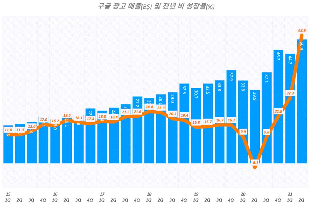 구글 실적, 분기별 구글 광고 매출 및 광고 매출 성장율 추이( ~ 2021년 2분기), Graph by Happist