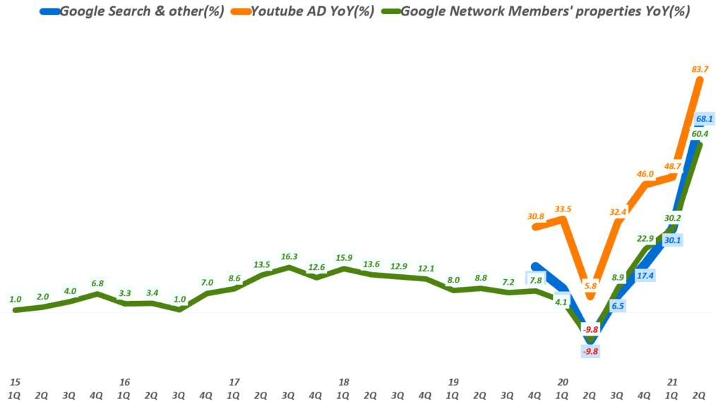 구글 실적, 분기별 구글 광고 종류별 매출 성장율 추이( ~ 2021년 2분기), Google Digital ADs growth(%), Graph by Happist
