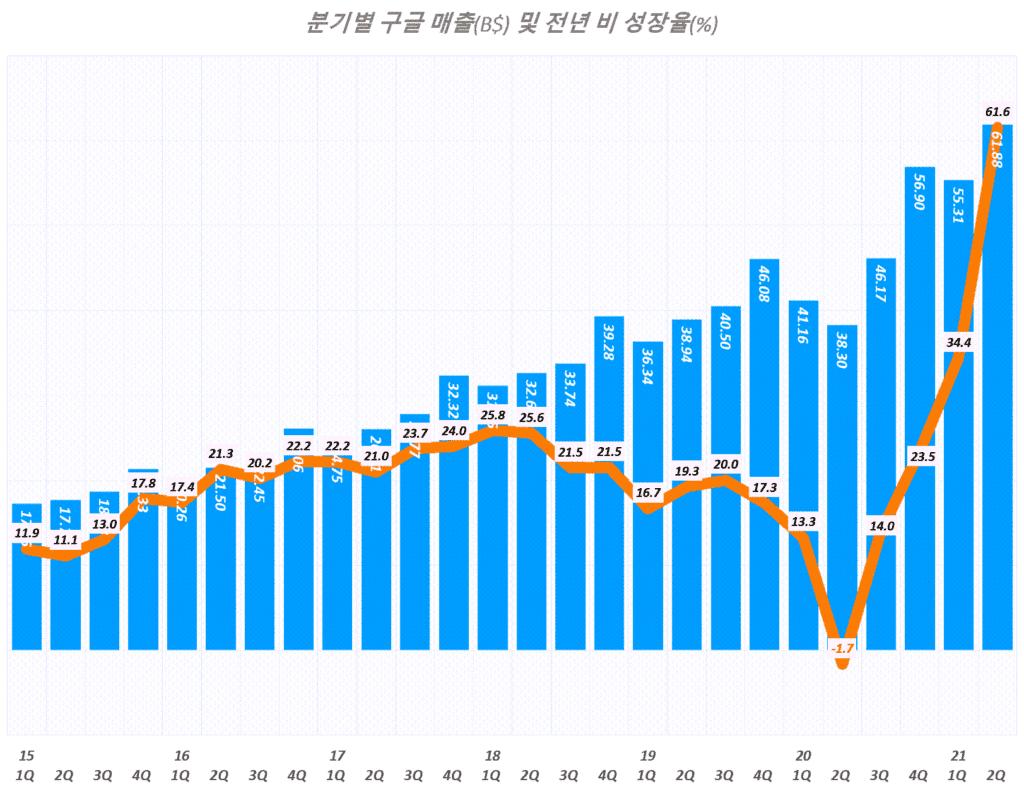 구글 실적, 분기별 구글 매출 및 매출 성장율 추이( ~ 2021년 2분기), Graph by Happist