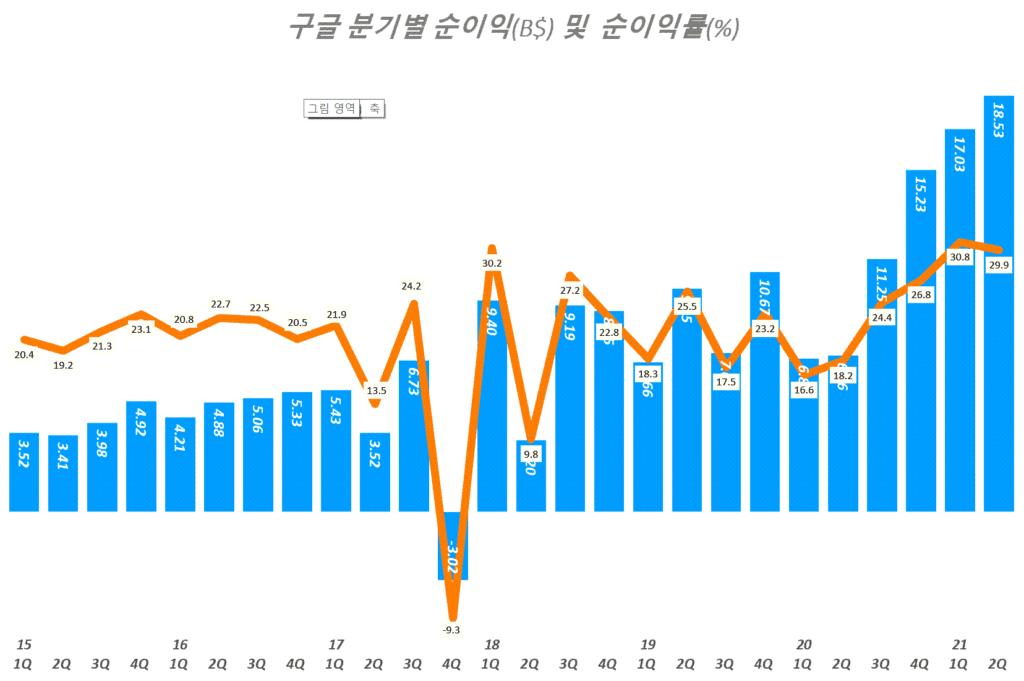 구글 실적, 분기별 구글 순이익 및 순이익율 추이( ~ 21년 2분기), Graph by Happist
