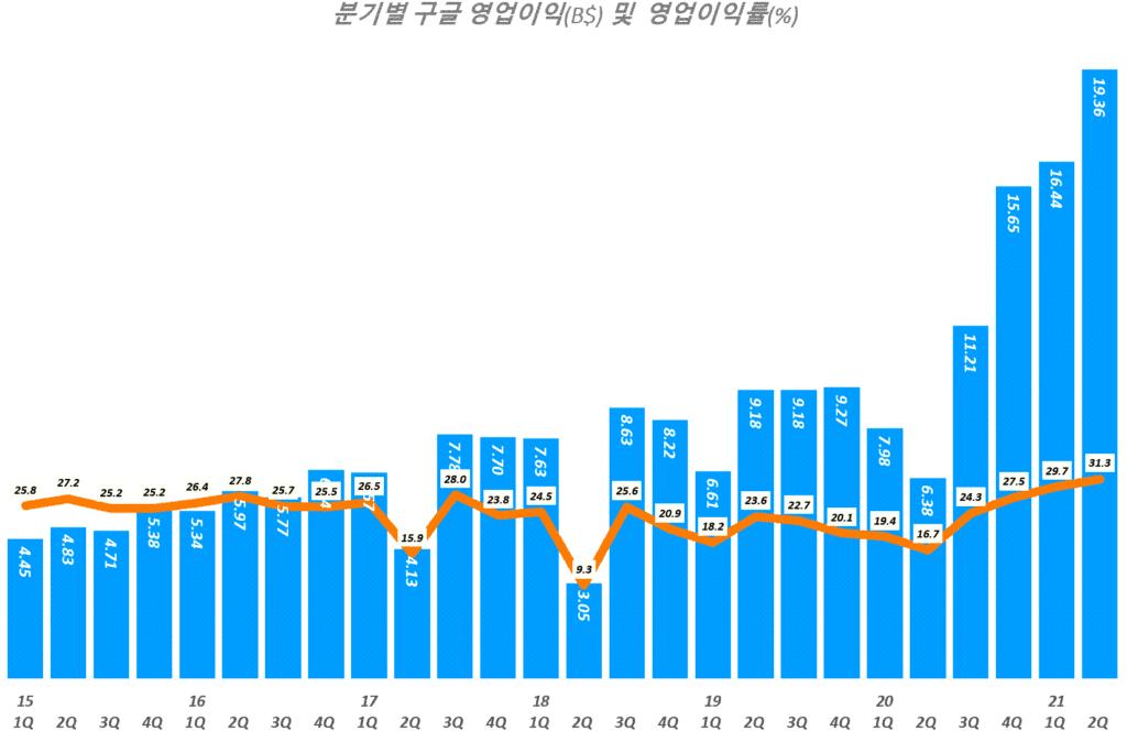 구글 실적, 분기별 구글 영업이익 및 영업이익율 추이( ~ 2021년 2분기), Quarterly Google operating income & operating margin(%), Graph by Happist