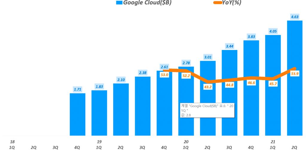 구글 실적, 분기별 구글 클라우드 매출 및 성장율 추이( ~ 2021년 2분기), Graph by Happist