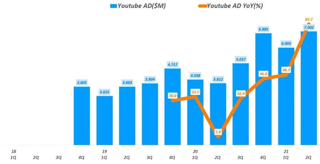 구글 실적, 분기별 유튜브 광고 매출 및 성장률 추이( ~ 21년 2분기), Graph by Happist