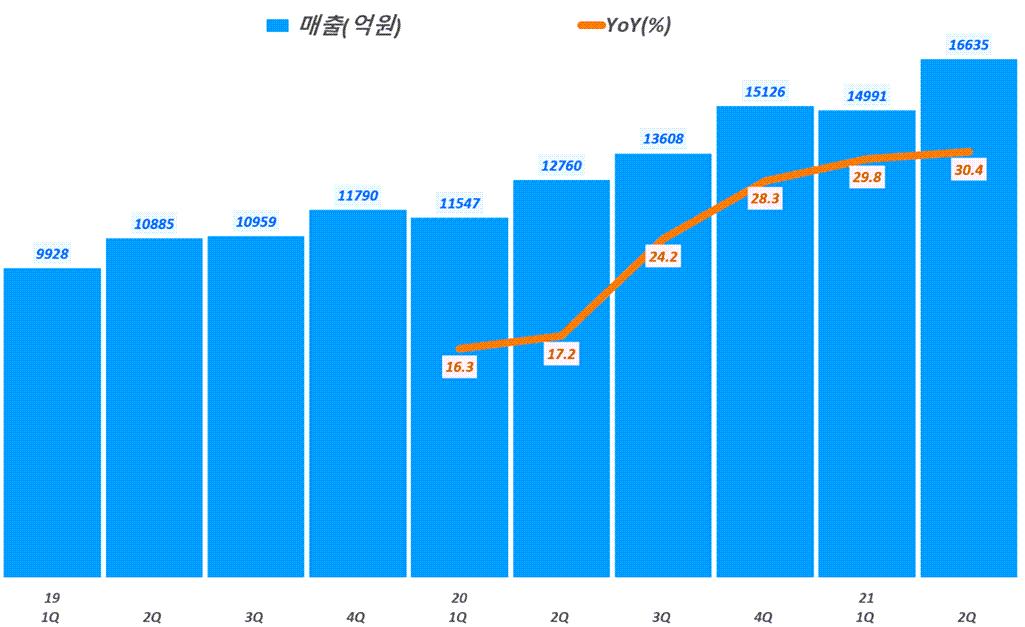 네이버 실적, 분기별 네이버 매출 및 전년 비 성장률 추이( ~ 21년 2분기),  Graph by Happist
