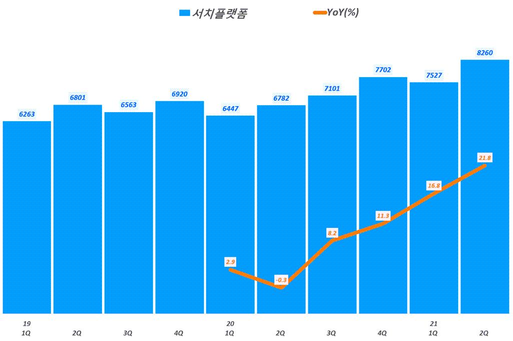 네이버 실적, 분기별 네이버 서치플랫폼 매출 및 전년 비 성장률 추이( ~ 21년 2분기),  Graph by Happist