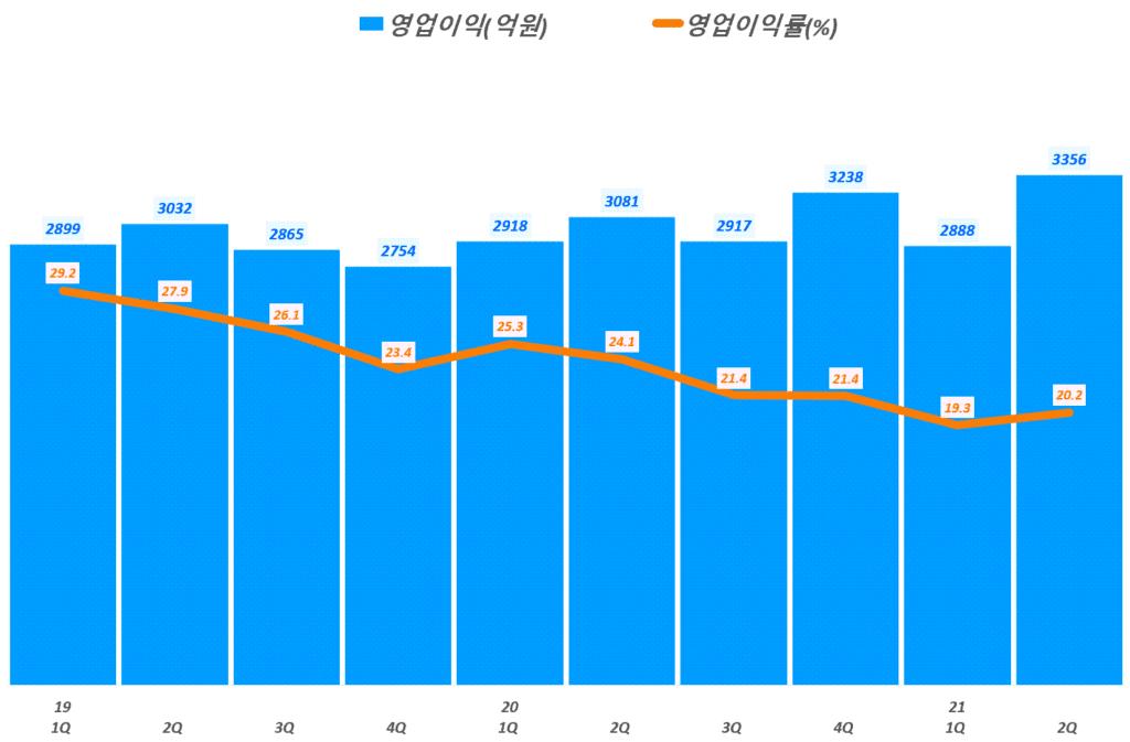 네이버 실적, 분기별 네이버 영업이익 및 영업이익률 추이( ~ 21년 2분기),  Graph by Happist