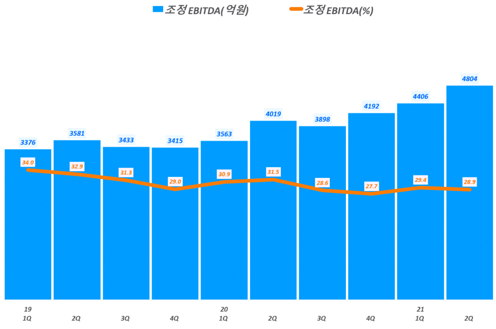네이버 실적, 분기별 네이버 조정 EBITDA 추이( ~ 21년 2분기),  Graph by Happist