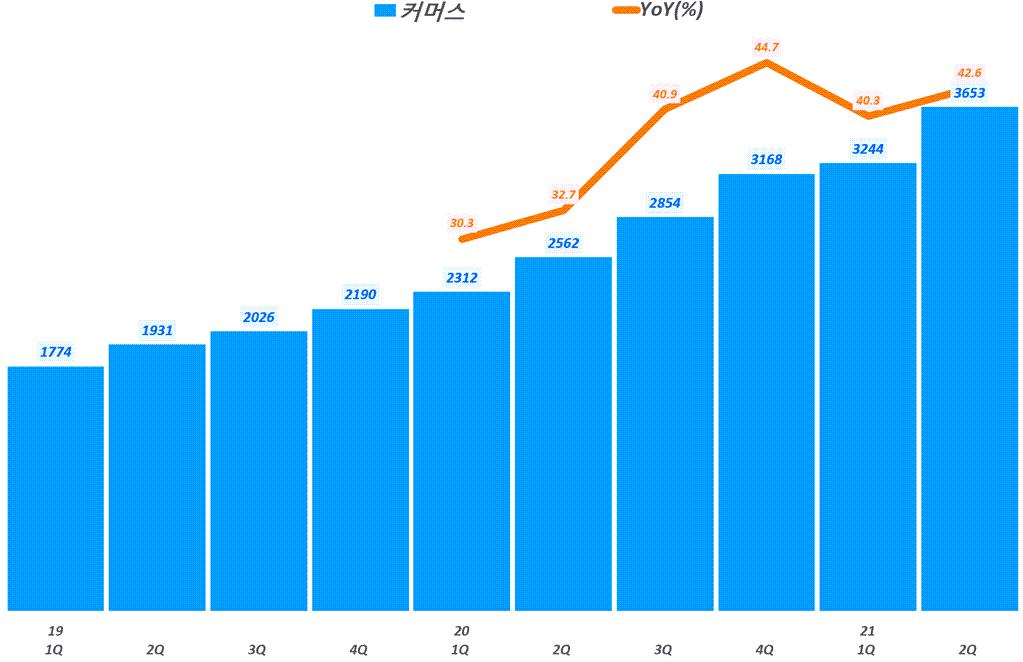 네이버 실적, 분기별 네이버 커머스 매출 및 전년 비 성장률 추이( ~ 21년 2분기),  Graph by Happist