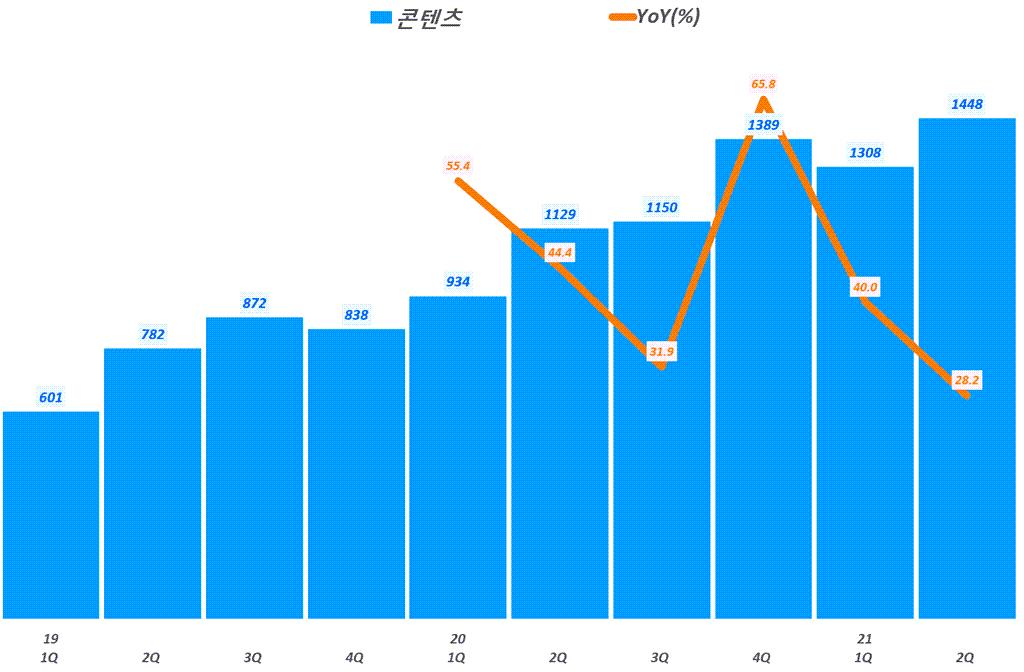 네이버 실적, 분기별 네이버 콘텐츠 매출 및 전년 비 성장률 추이( ~ 21년 2분기),  Graph by Happist