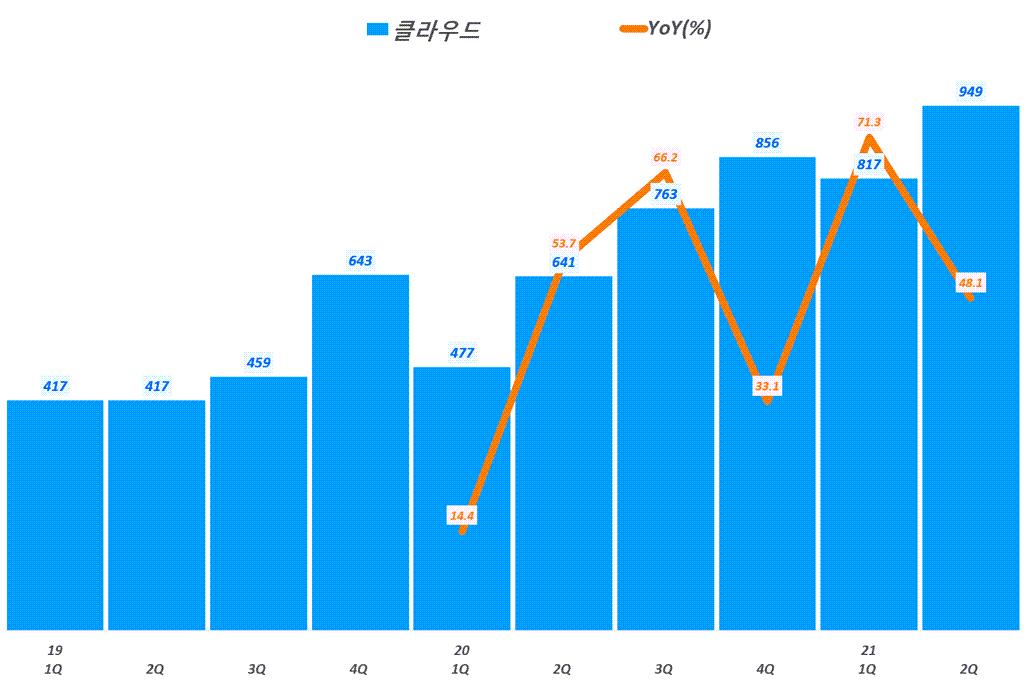 네이버 실적, 분기별 네이버 클라우드 매출 및 전년 비 성장률 추이( ~ 21년 2분기),  Graph by Happist
