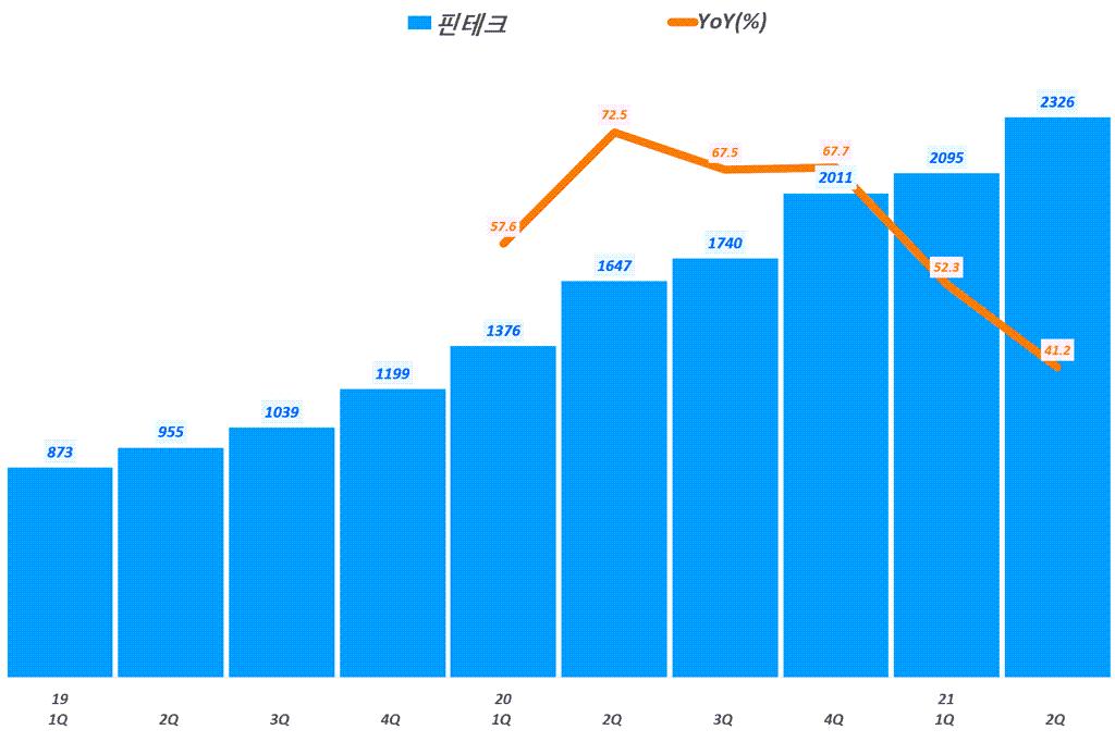 네이버 실적, 분기별 네이버 핀테크 매출 및 전년 비 성장률 추이( ~ 21년 2분기),  Graph by Happist
