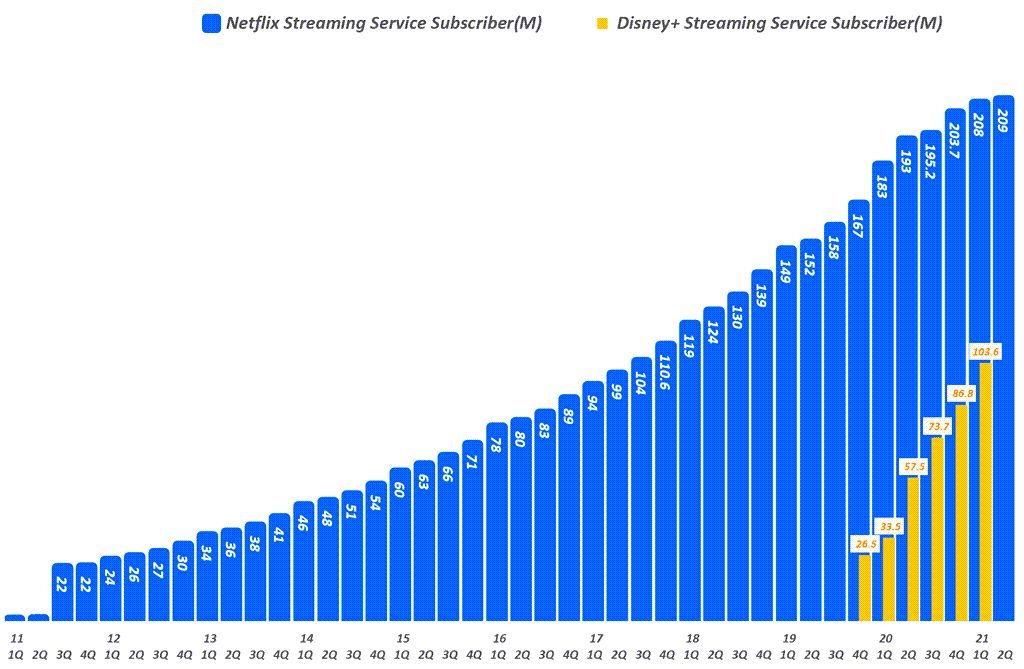 넷플릭스 실적, 분기별 넷플리스 구독자 추이( ~ 21년 2분기, 넷플릭스 비교 추가), Graph by Happist