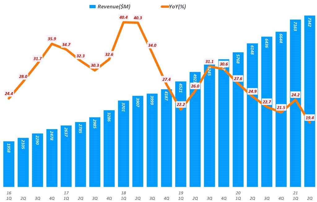 넷플릭스 실적, 분기별 넷플릭스 매출 및 전년 비 증가율( ~ 2021년 2분기), Netflix Revenue & Y2Y Growth ratio(%), Graph by Happist