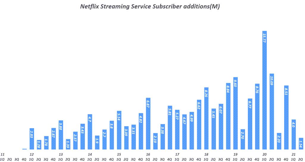 넷플릭스 실적, 분기별 넷플릭스 스트리밍 구독자 증가( ~ 2021년 2분기), Quarterly Netflix Streaming Service Subscriber additions(M), Graph by Happist