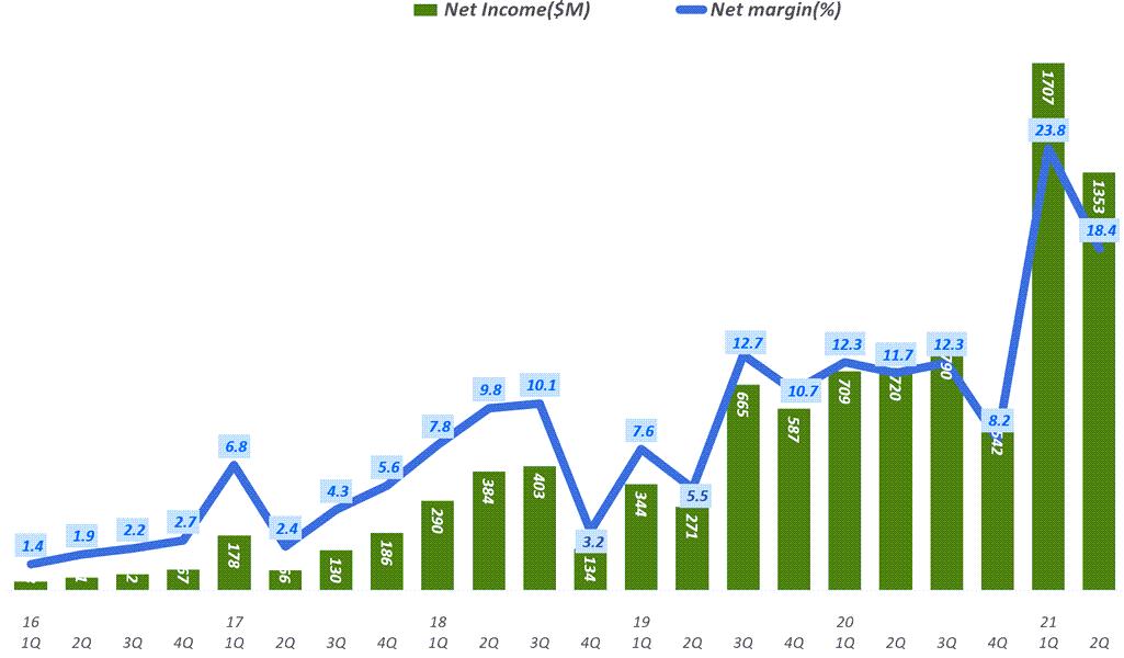 넷플릭스 실적. 넷플릭스 분기별 순이익 및 순이익율 추이( ~ 2021년 2분기), Netflix Net Income & Net margin ration(%)), Graph by Happist
