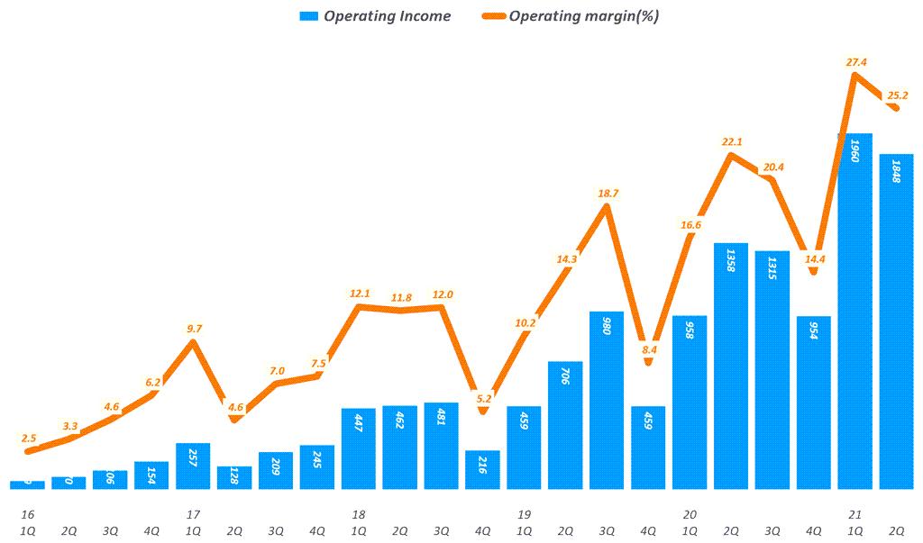 넷플릭스 실적. 넷플릭스 분기별 영업이익 및 영업이익율 추이( ~ 2021년 2분기), Netflix Operating Income & Operating margin ration(%)), Graph by Happist