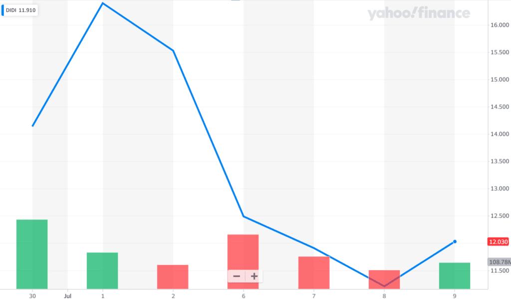 디디추싱 주가 추이, Chart fron Yahoo Finance