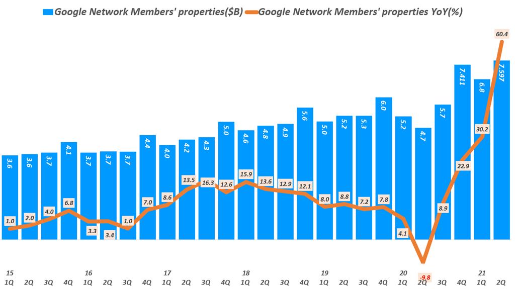 디스플레이 광고, 배너광고 추이를 보여주는 구글 네트워크 광고( ~ 21년 2분기),  Graph by Happist
