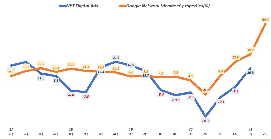 디지탈 광고 추이, 분기별 디스플레이 광고 매출 증가율( ~ 21년 2분기), Graph by Happist