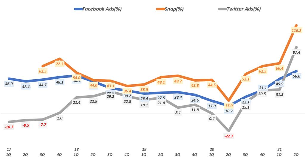 디지탈 광고 추이, 분기별 주요 소셜 미디어 어체들의 소셜 미디어 광고 증가율 추이( ~ 21년 2분기), Graph by Happist