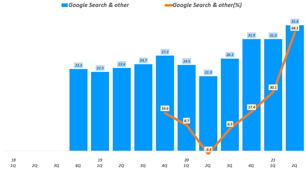 디지탈 광고 트렌드, 분기별 구글 검색광고 매출 추이( ~ 2021년 2분기), Graph by Happist