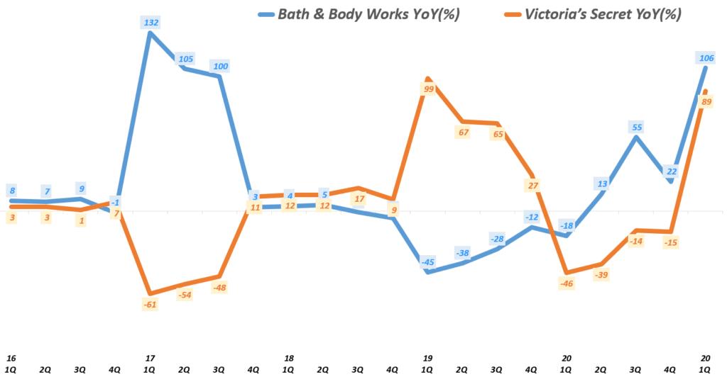 릿빅토리아 시크릿이 속한 L Brands 사업부면 매출 증강율 추이, 빅토리아 시크릿(Victoria's Secret) vs Bath & Body Works, graph by Happist