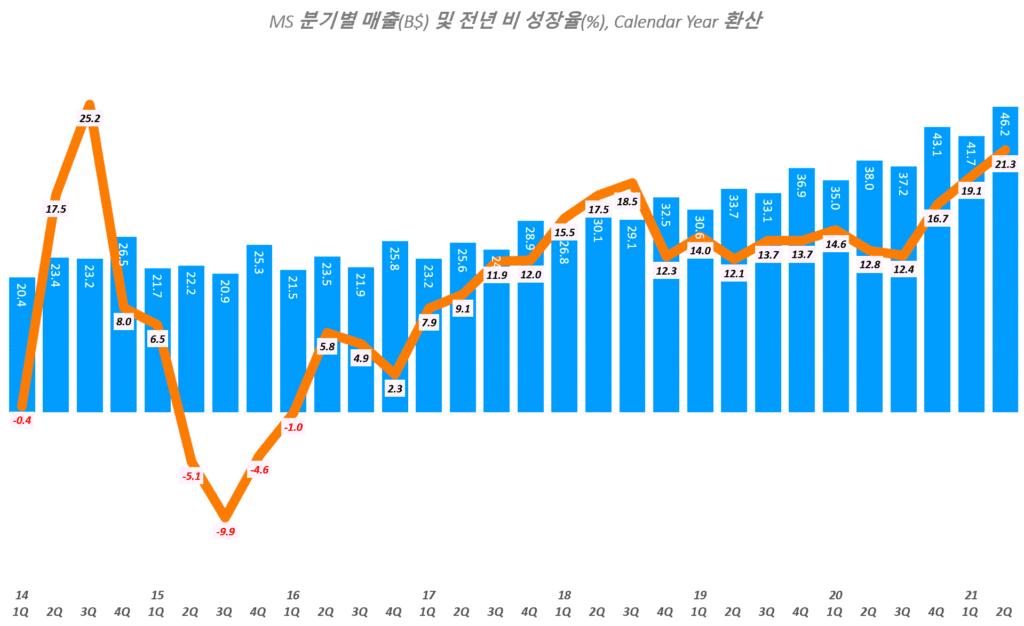 마이크로소프트 실적, 마이크로소프트 분기별 매출 추이( ~ 2021년 2분기),Microsoft quarterly Revenue & YoY growth rate(%), Graph by Happist