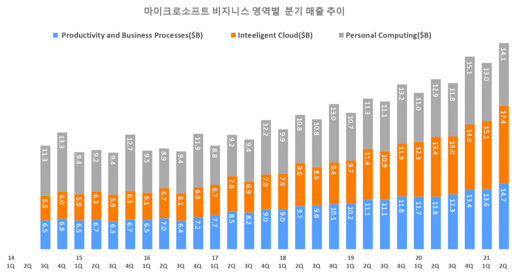 마이크로소프트 실적, 마이크로소프트 분기별 비지니스 영역별 매출 추이( ~ 2021년 2분기), Graph by Happist