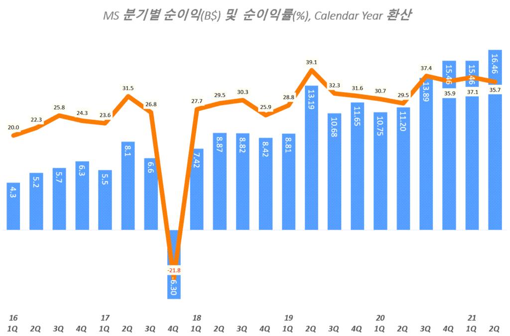 마이크로소프트 실적, 분기별 마이크로소프트 순이익 추이( ~ 2021년 2분기), Graph by Happist