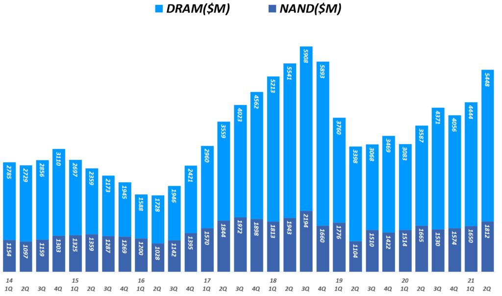 마이크론 실적, 분기별 마이크론 디램 매출 및 NAND 매출 추이( ~ 21년 2분기), 회계년도를 유사한 분기로 환산 적용, Micron Technology Revenueof DRAM & NAND($M), Graph by Happist