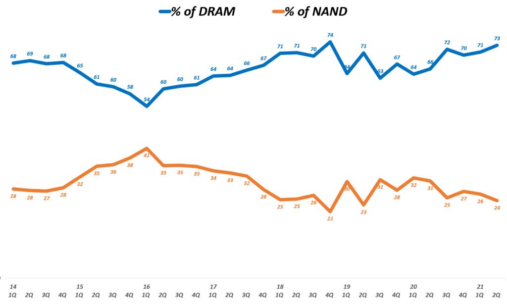 마이크론 실적, 분기별 마이크론 매출 내 디램 비중 및 NAND 비중 추이( ~ 21년 2분기), 회계년도를 유사한 분기로 환산 적용, Micron Technology % of DRAM & NAND(%), Graph by Happist
