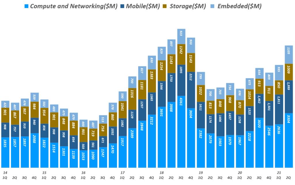마이크론 실적, 분기별 마이크론 사업부별 매출 추이( ~ 21년 2분기), 회계년도를 유사한 분기로 환산 적용, Micron Technology Revenue per Business Unit, Graph by Happist