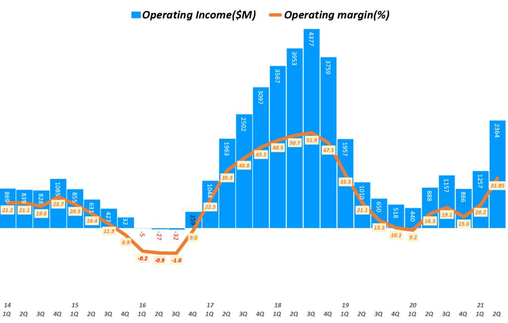 마이크론 실적, 분기별 마이크론 영업이익 및 영업이익률 추이( ~ 21년 2분기), 회계년도를 유사한 분기로 환산 적용, Micron Technology Operating Income & Operating margin(%), Graph by Happist