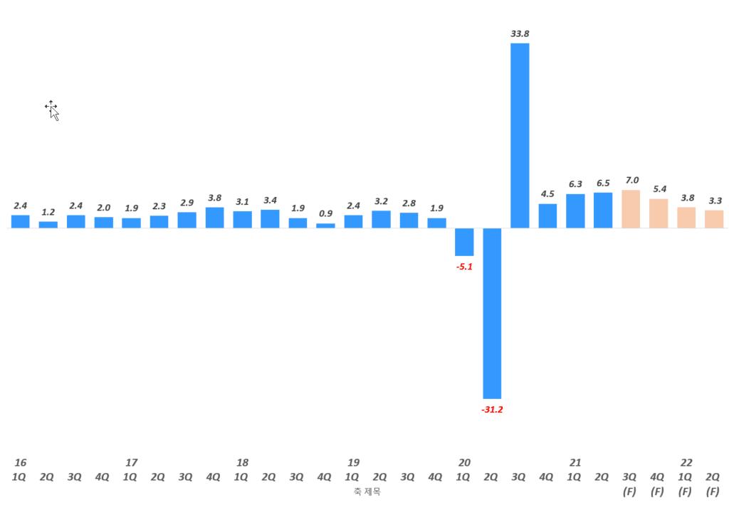 2분기 미국 GDP 성장률 6.5%가 주는 시사점? 1