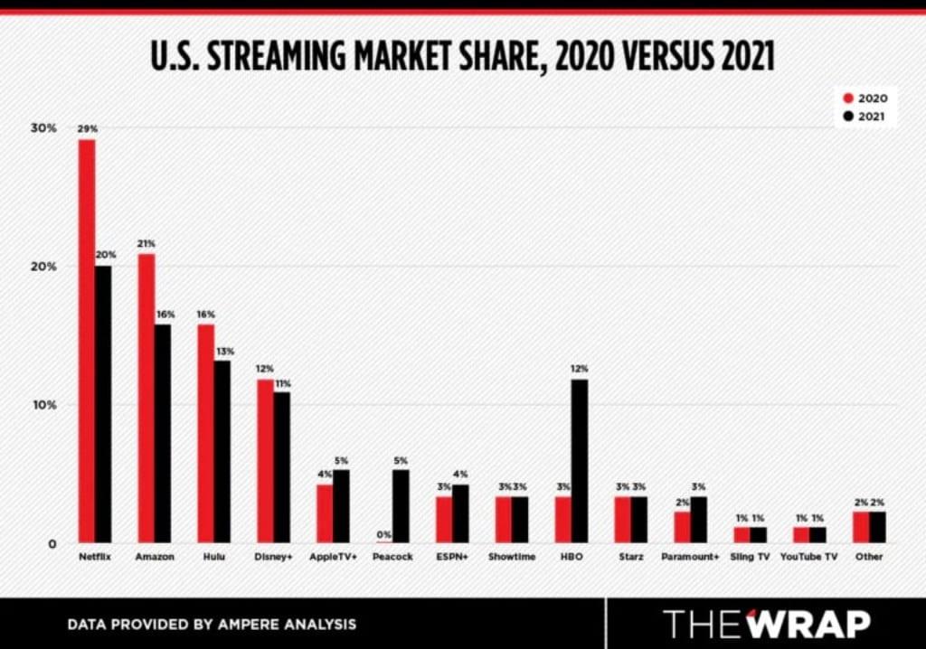 미국 스트리밍 점유율 변동 2020년 vs 2021년, Chart from olhardigital.com