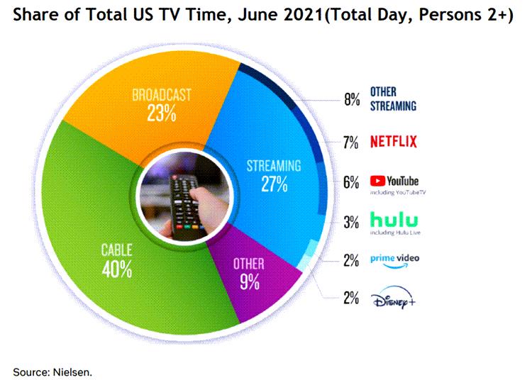 미국 TV 시청 점유율 추이, Data from Nielsen, Graph by Netflix