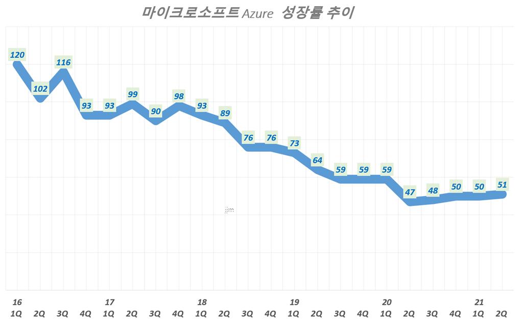 분기별 마이크로소프트 애저 성장률 추이( ~ 2020년 2분기), Microsoft Azure growth rate(%) Graph by Happist